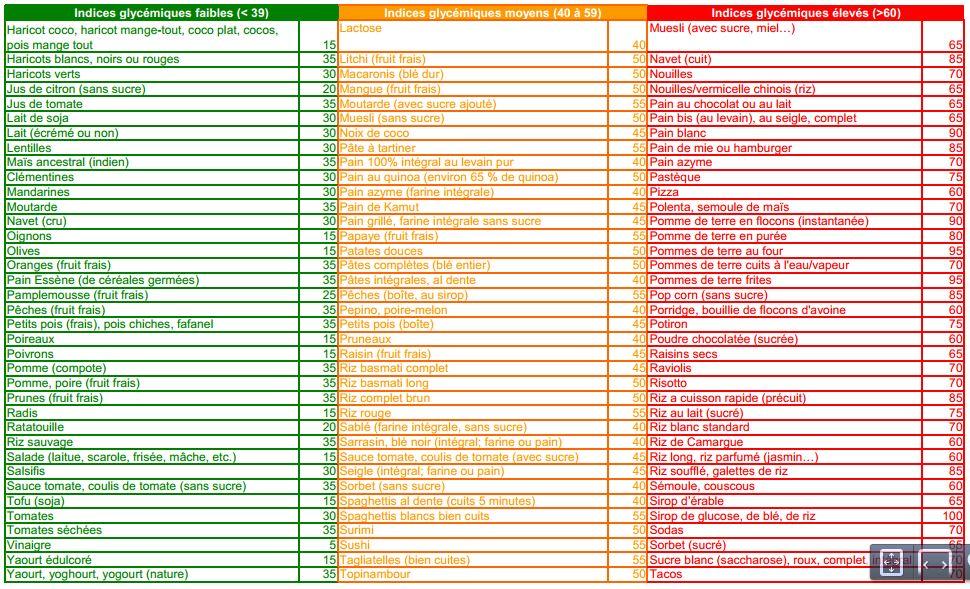 Petit Tableau Listant Les Aliments Et Leur Indice Glycemique My Biotiful World
